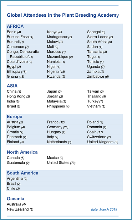 List of participating countries